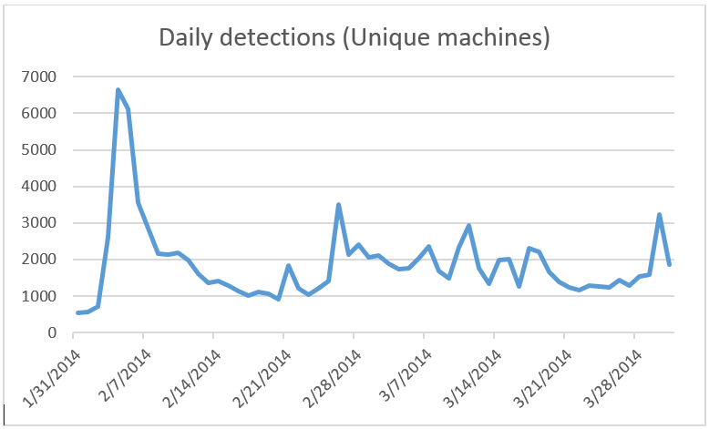 Machine count