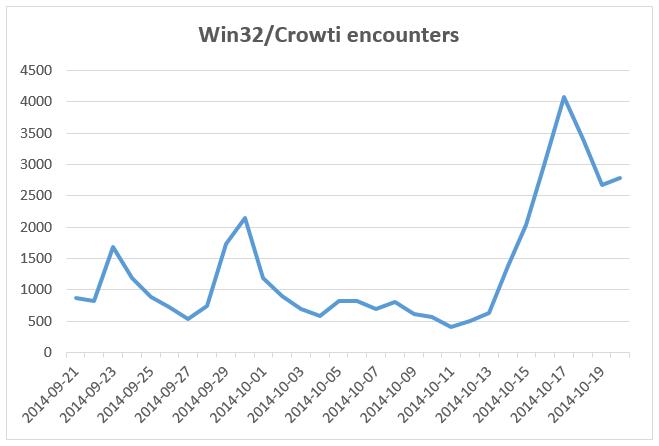 Daily encounter data