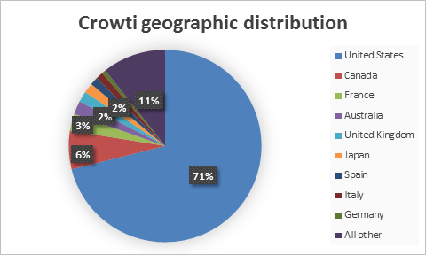 Geographic Telemetry data
